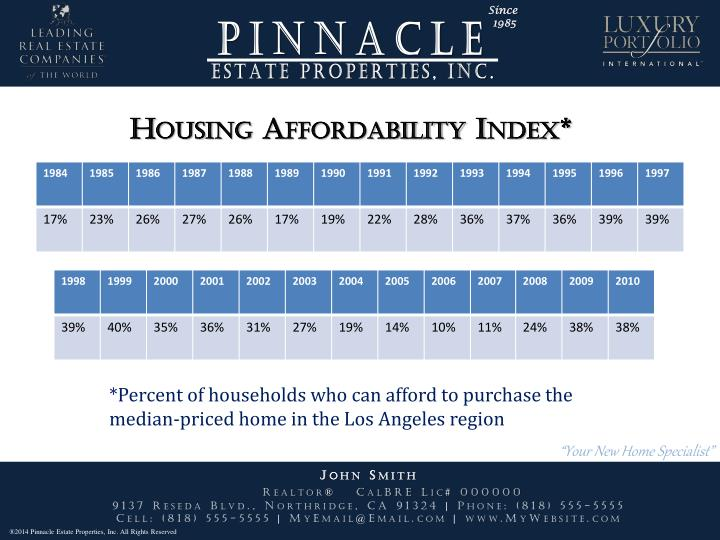Housing Affordability Index*