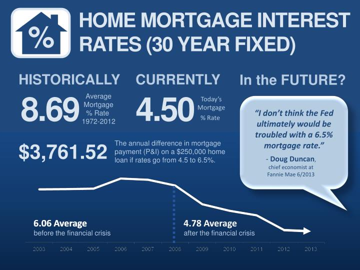 HOME MORTGAGE INTEREST