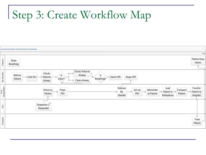 Step 3: Create Workflow Map