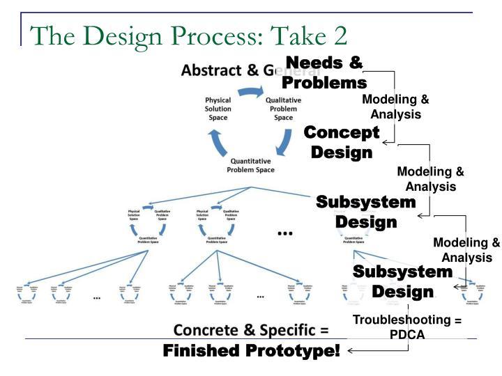 The Design Process: Take 2