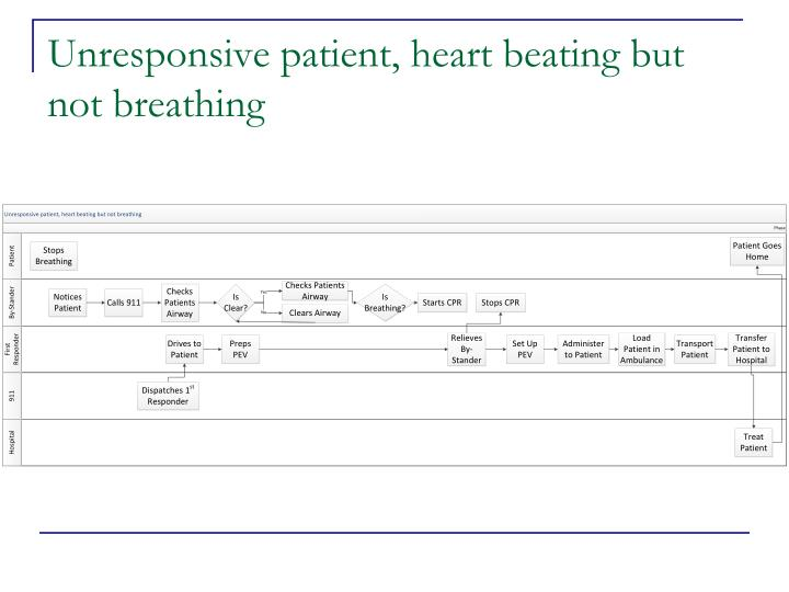Unresponsive patient, heart beating but not breathing