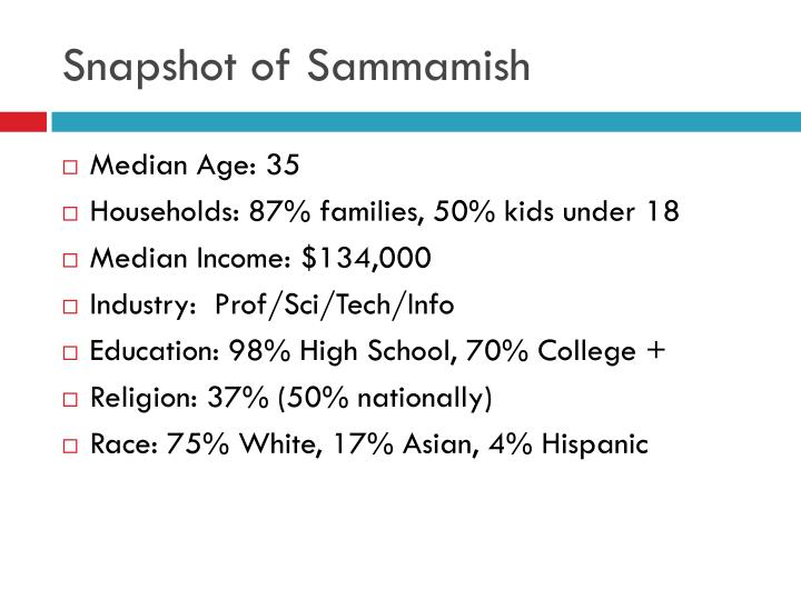 Snapshot of Sammamish