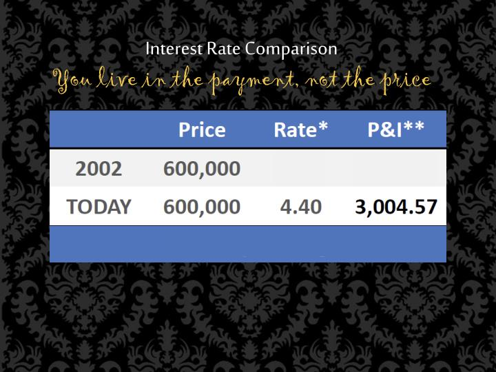 Interest Rate Comparison