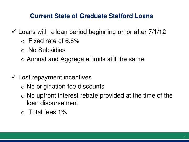 Current State of Graduate Stafford Loans