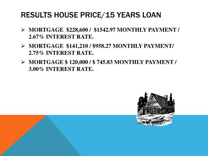 RESULTS HOUSE PRICE/15 YEARS LOAN