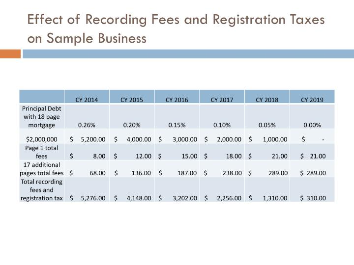 Effect of Recording Fees and Registration Taxes on Sample Business
