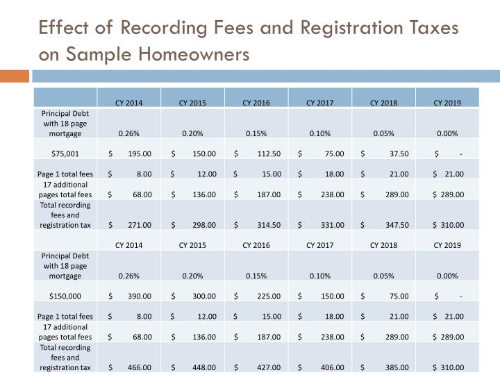 Effect of Recording Fees and Registration Taxes on Sample Homeowners