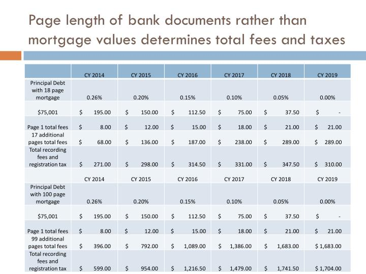 Page length of bank documents rather than mortgage values determines total fees and taxes