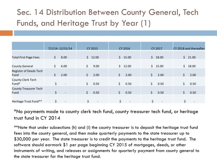Sec. 14 Distribution Between County General, Tech Funds, and Heritage Trust by Year (1)