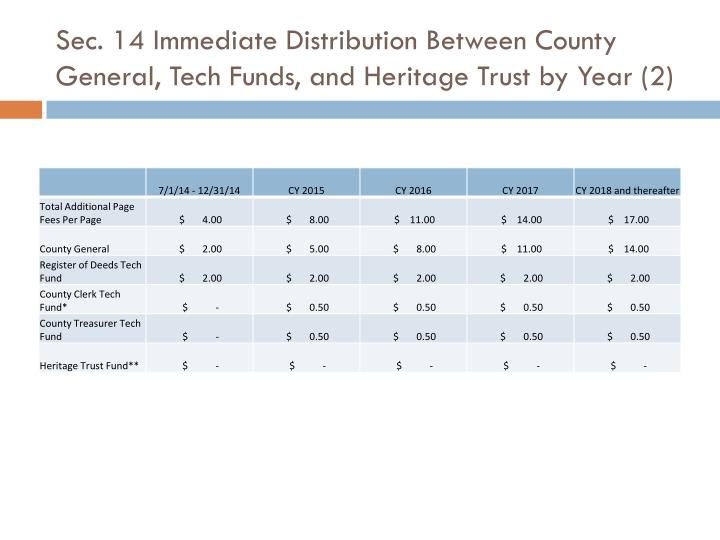 Sec. 14 Immediate Distribution Between County General, Tech Funds, and Heritage Trust by Year (2)