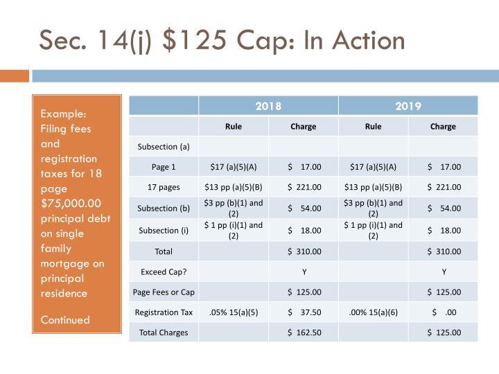Sec. 14(j) $125 Cap: In Action