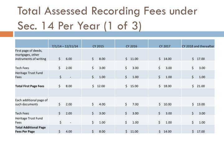 Total assessed recording fees under sec 14 per year 1 of 3