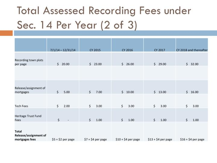 Total Assessed Recording Fees under Sec. 14 Per Year (2 of 3)