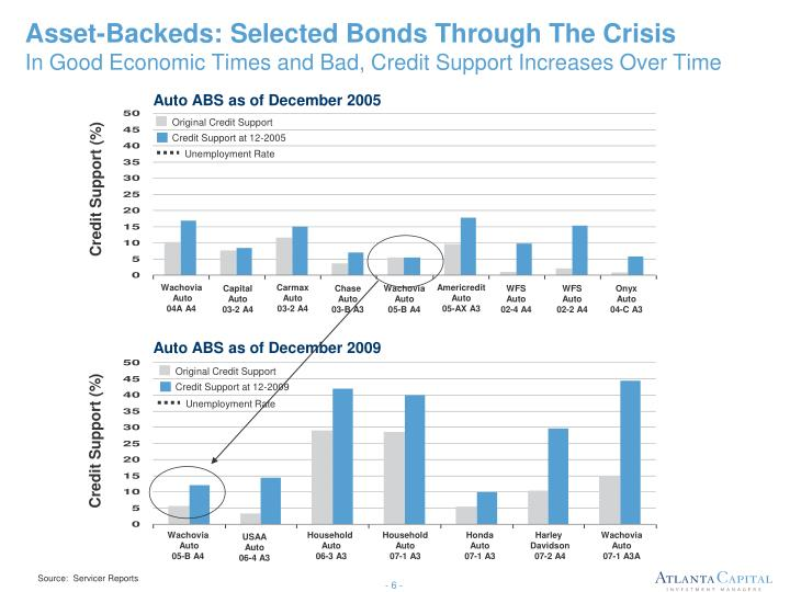 Asset-Backeds: Selected Bonds Through The Crisis