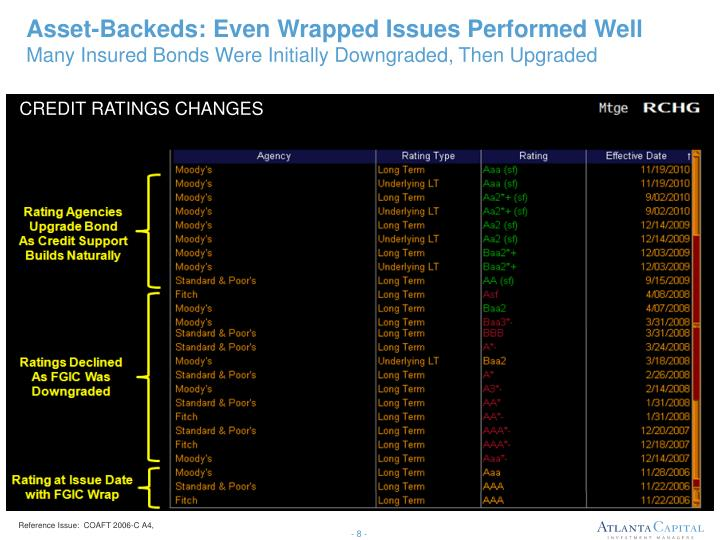 Asset-Backeds: Even Wrapped Issues Performed Well