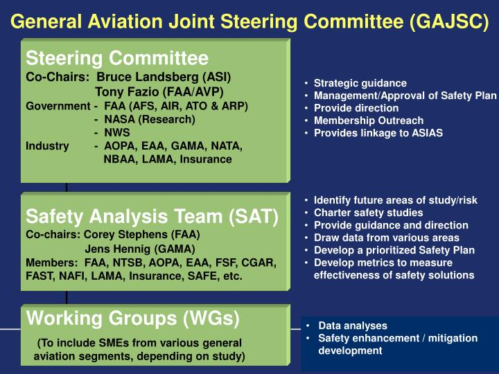 General Aviation Joint Steering Committee (GAJSC)