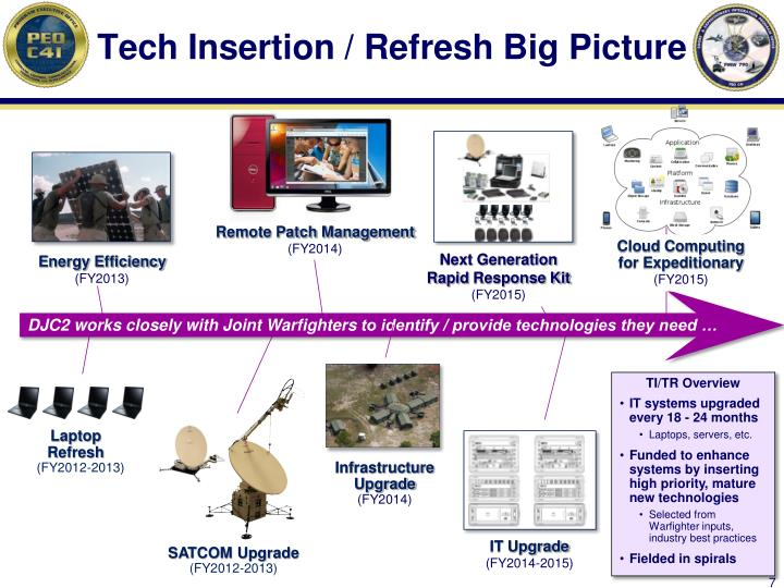 Tech Insertion / Refresh Big Picture