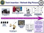 tech insertion refresh big picture