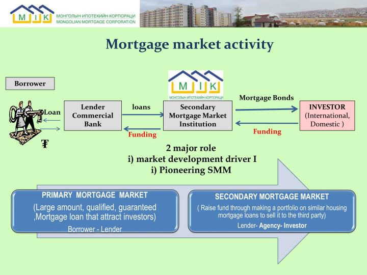 Mortgage market activity