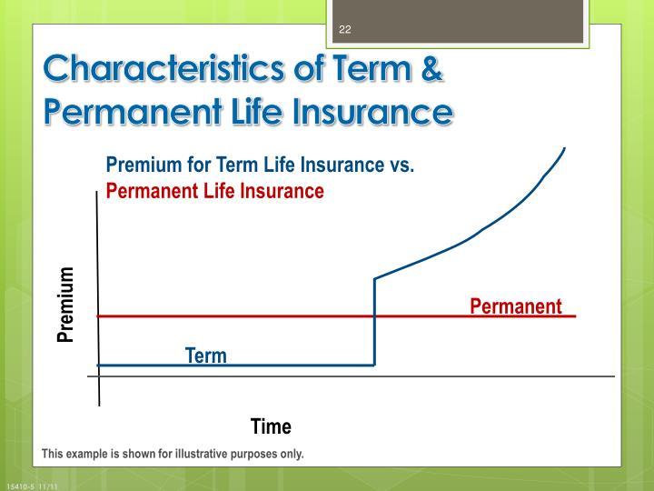Characteristics of Term & Permanent Life Insurance
