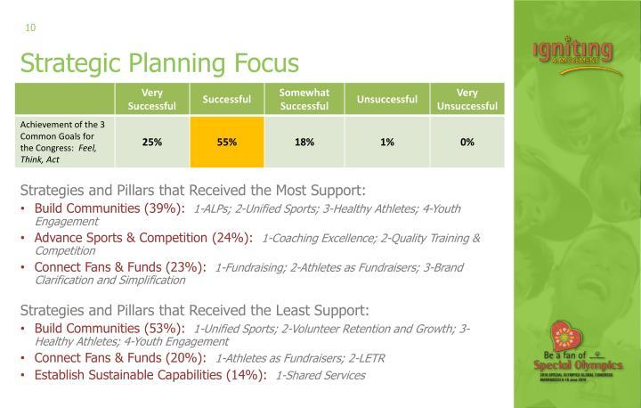 Strategic Planning Focus