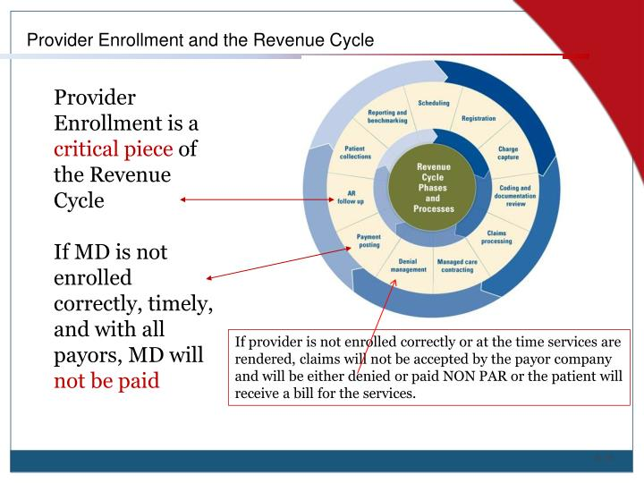Provider Enrollment and the Revenue Cycle
