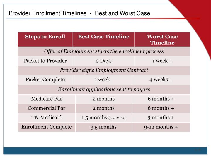 Provider Enrollment Timelines  -  Best and Worst Case