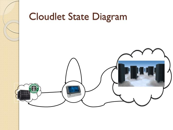 Cloudlet State Diagram