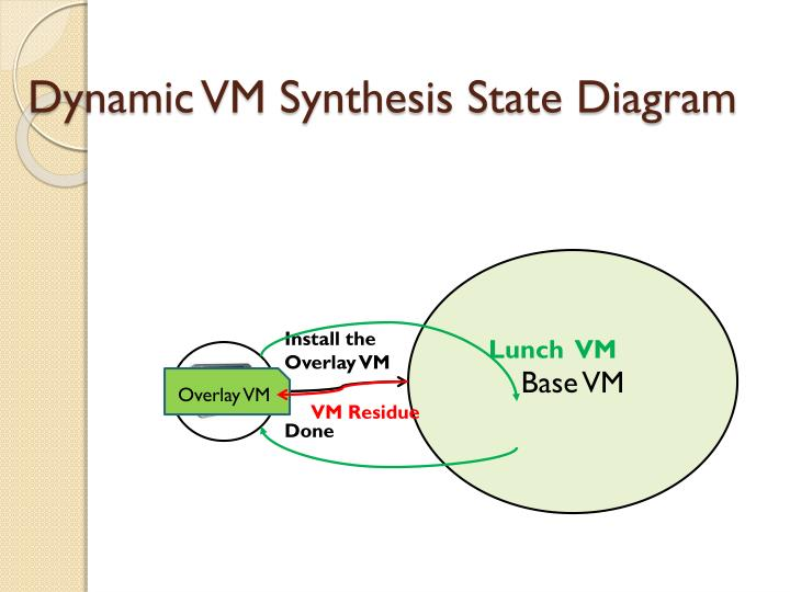 Dynamic VM Synthesis State Diagram
