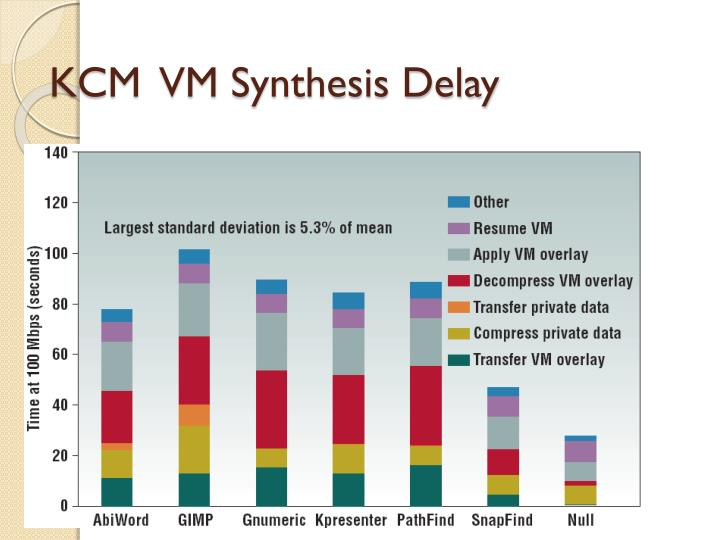 KCM  VM Synthesis Delay