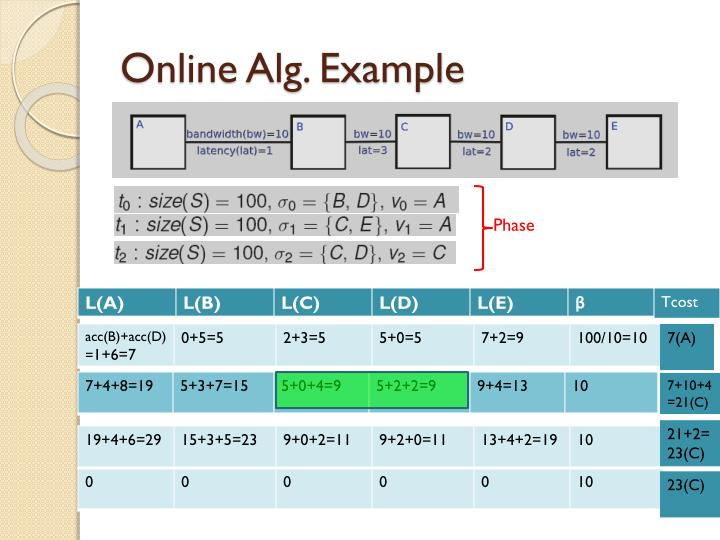 Online Alg. Example