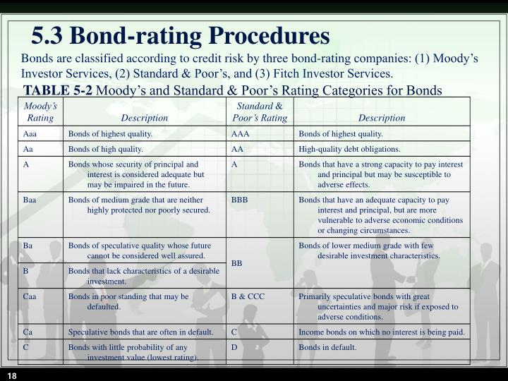 5.3 Bond-rating Procedures