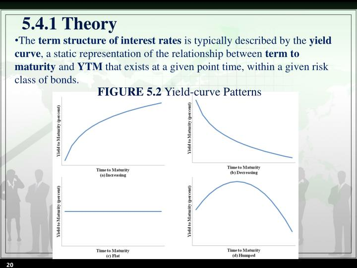 5.4.1 Theory