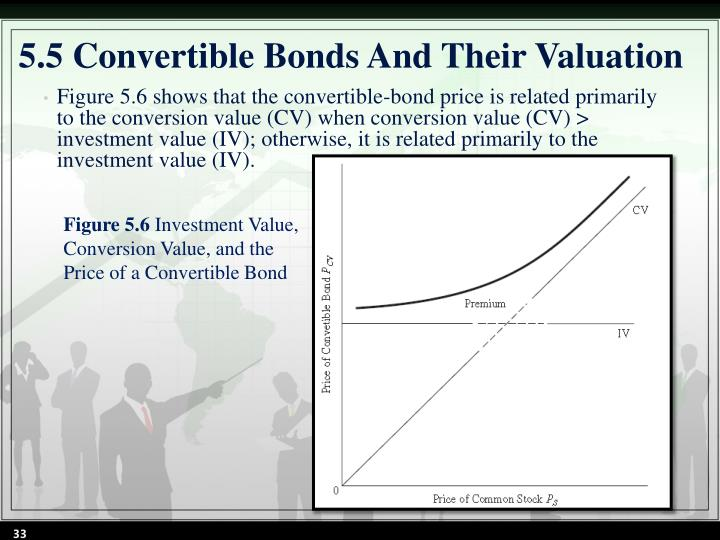 5.5 Convertible Bonds And Their Valuation