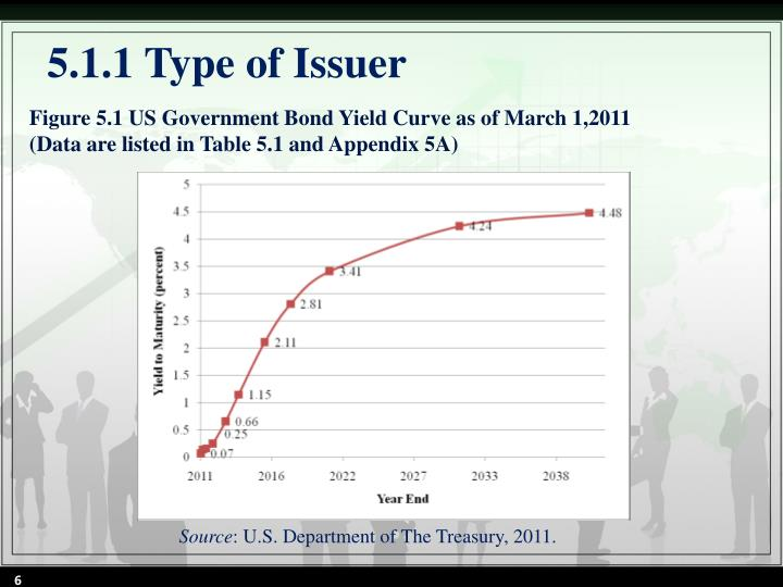 Figure 5.1 US Government Bond Yield Curve as of March 1,2011