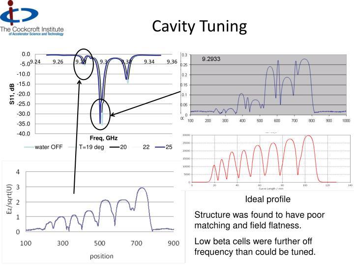 Cavity Tuning