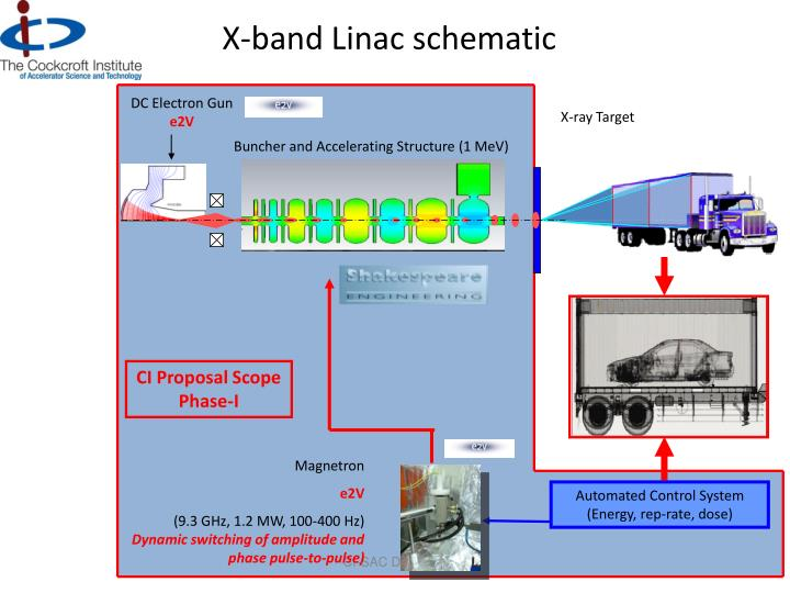 X-band Linac schematic