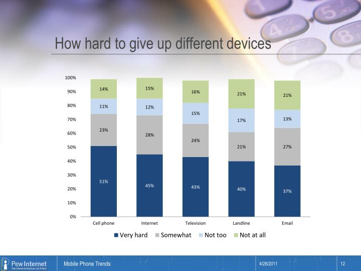 How hard to give up different devices