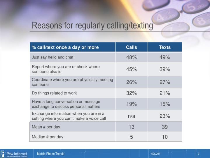 Reasons for regularly calling/texting