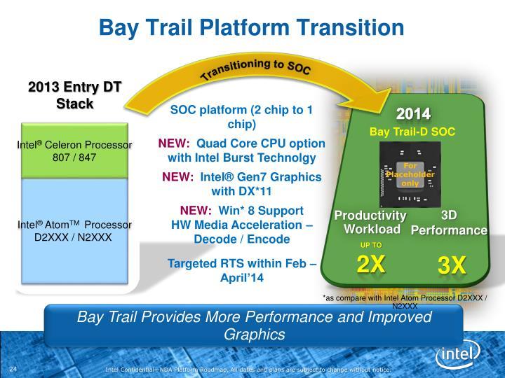 Bay Trail Platform Transition