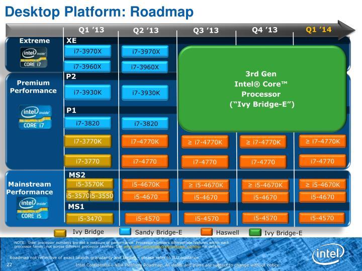 Desktop Platform: Roadmap