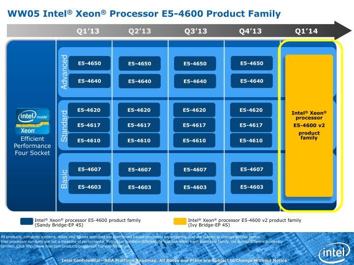 WW05 Intel