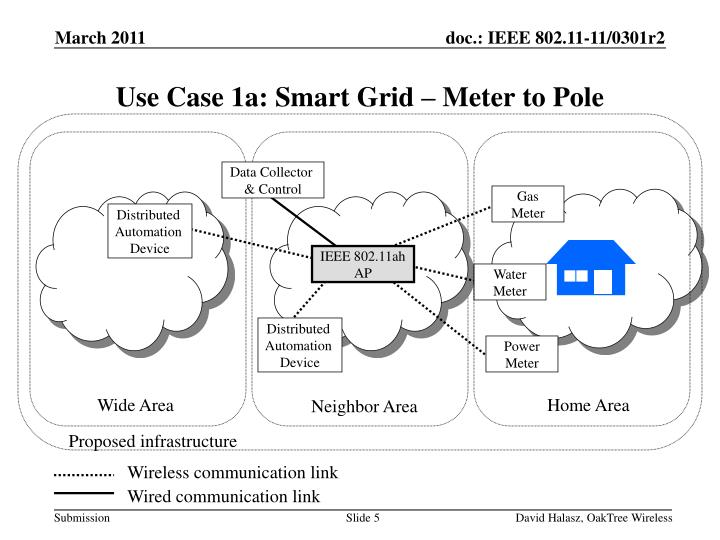 Use Case 1a: Smart Grid – Meter to Pole