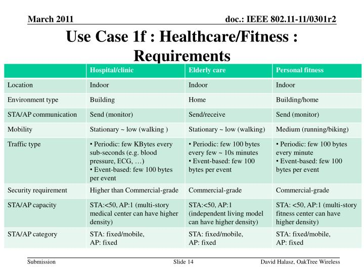 Use Case 1f : Healthcare/Fitness : Requirements