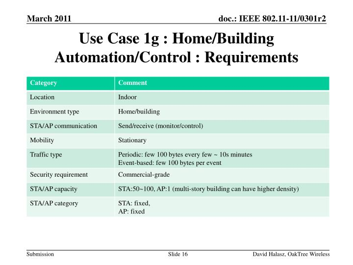 Use Case 1g : Home/Building Automation/Control : Requirements