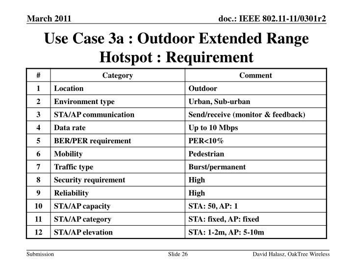 Use Case 3a : Outdoor Extended Range Hotspot : Requirement