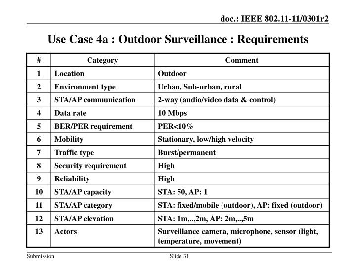 Use Case 4a : Outdoor Surveillance : Requirements