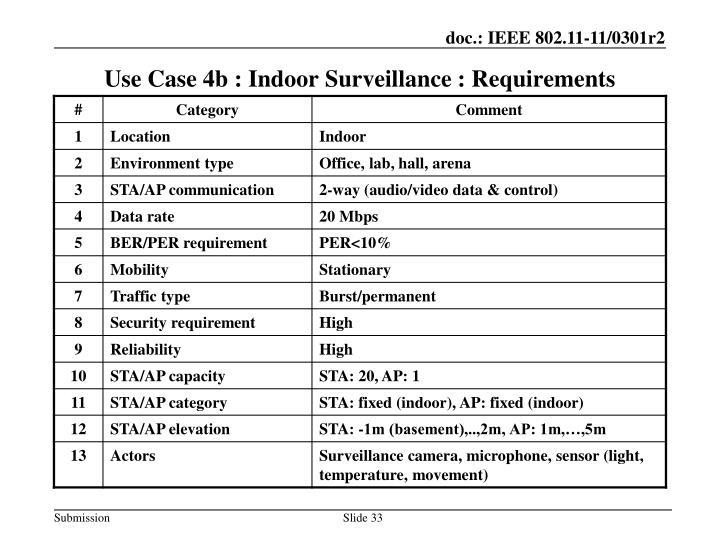 Use Case 4b : Indoor Surveillance : Requirements