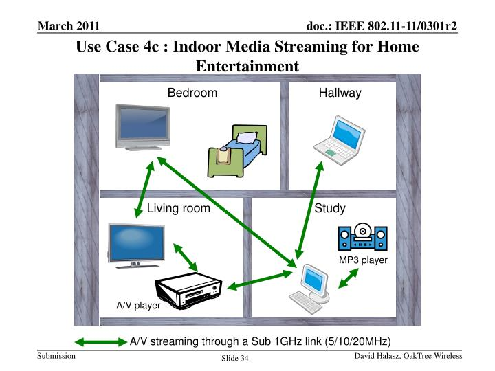 Use Case 4c : Indoor Media Streaming for Home Entertainment