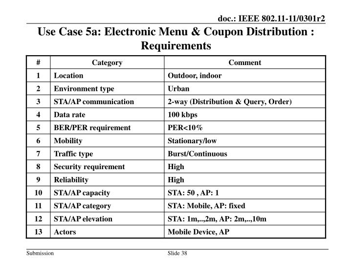 Use Case 5a: Electronic Menu & Coupon Distribution : Requirements